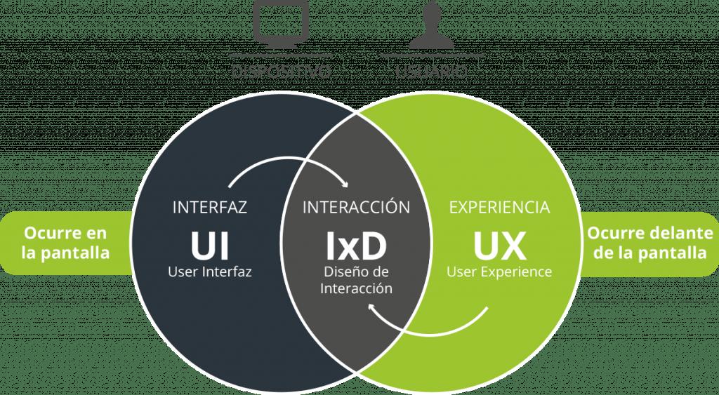 Diseño UI y UX